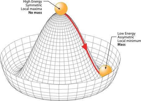 """ACCENSIONE E SPEGNIMENTO DELLA GRAVITA' CON IL MECCANISMO DI HIGGS Stephon Alexander, John D. Barrow e Joao Magueijo, in un paper per il server arxiv.org [1], svolgono uno studio teorico sulle implicazioni gravitazionali del cosiddetto meccanismo di Higgs (o meglio di Brout-Englert-Higgs) del Modello Standard della fisica delle particelle, deducendo che esso potrebbe essere responsabile dell'emergenza della gravità nelle estensioni della teoria generale della relatività di Einstein. La possibilità che il meccanismo di Higgs potrebbe avere contenuto gravitazionale è intrigante ed è stata considerata in diversi lavori precedenti [2,3]. Nel loro studio, Alexander et al. Mostrano come la gravità possa """"spegnersi"""" una volta che il campo di Higgs un valore di aspettazione del vuoto (vev) non banale. Questo problema può verificarsi in relazione alla presenza di un doppietto di Higgs della teoria elettrodebole o con qualsiasi altro campo di Higgs-simile, associato a un gruppo di gauge o ad un pattern di rottura di simmetria. In qualsiasi scenario di questo tipo, come gli autori osservano alle alte energie, le simmetrie spontaneamente rotte dal campo di Higgs sono alla fine restaurate, e a quel punto la gravità """"si spegne"""", abbandonando la sua immagine dinamica. Il senso preciso di quanto potrebbe accadere è dovuto al tipo di implementazione precisa della idea di base. Per la natura di un vincolo introdotto ad una teoria topologica dei campi, denominato """"vincolo di semplicità"""", gli autori spiegano che quando tale vincolo entra in azione, nella fase simmetrica del campo (φo =0), lo stesso vincolo si spegnerebbe rendendo la gravità una teoria topologica del campo, con i gradi di libertà dinamici che si accendono solo nella fase di rottura spontanea della simmetria. Nella fase alle alte energie non vi sarebbe alcun gravitone. Inoltre, le soluzioni del vuoto sarebbero tutte di natura topologica. Bibliografia. [1] Stephon Alexander, John D. Barrow e Joao Magueijo, in ePRINT: arXi"""