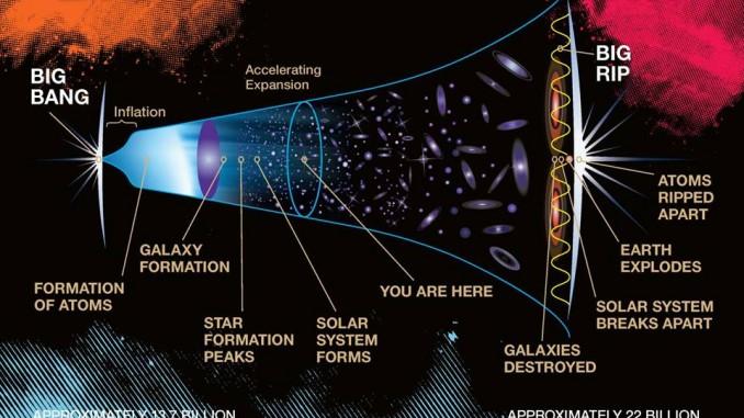 QUANDO FINIRA' L'UNIVERSO ? NON FINIRA' PER ALMENO ALTRI 2,8 MILIARDI DI ANNI