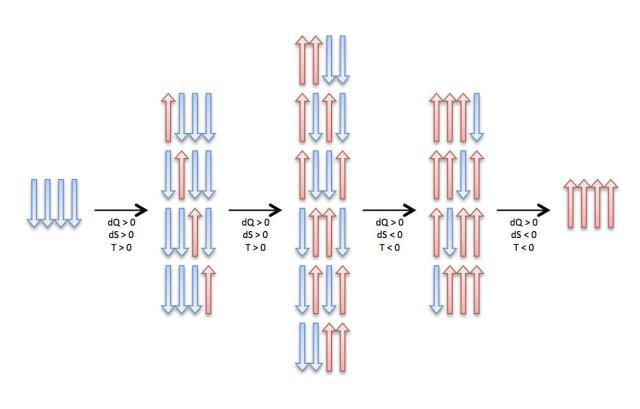 Rappresentazione di un sistema come quello descritto nel testo, costituito da 4 atomi per semplicità. Ad ogni passo viene aggiunta energia; il numero di configurazioni possibili (e con esso l'entropia) prima aumenta, poi diminuisce. Quando diminuisce, la temperatura diventa negativa.
