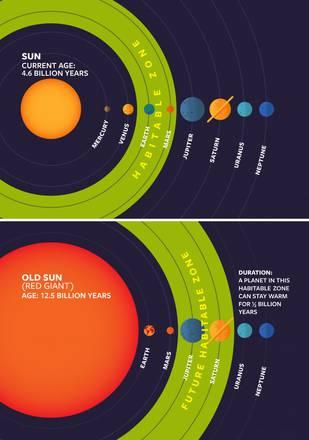 I due grafici indicano come la zona abitabile si modificherà nel Sistema Solare quando il Sole invecchierà, fra alcuni miliardi di anni (fonte: Cornell University)