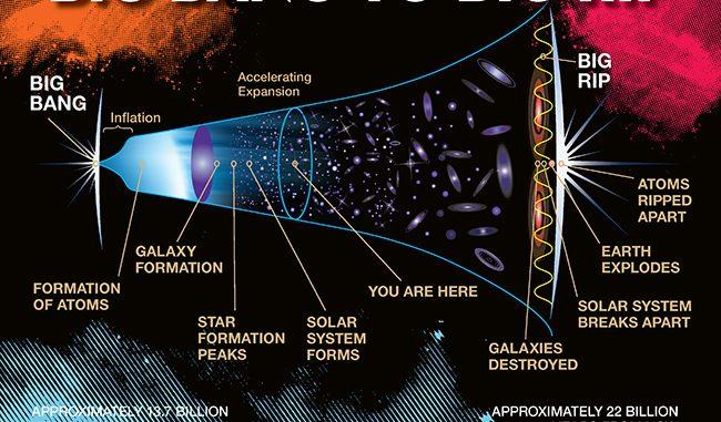 L'espansione cosmica verso il Big Rip