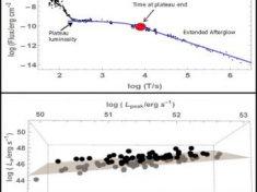 """In alto, un tipico """"GRB lungo"""" (> 2 s) con evidenziate il picco di luminosità, la luminosità del plateau e il tempo al termine del plateau. La combinazione di questi tre parametri è quella che pare funzionare meglio per gli indicatori di distanza. In basso, la correlazione tridimensionale fra picco di luminosità (Lpeak), luminosità del plateu (La) e il tempo al termine del plateau (TA) mostra la forte correlazione che si ottiene utilizzando la combinazione di questi tre parametri. Le luminosità osservate sono state convertite in luminosità assolute assumendo le distanze derivate dalle misure del redshift dell'emissione dell'afterglow"""