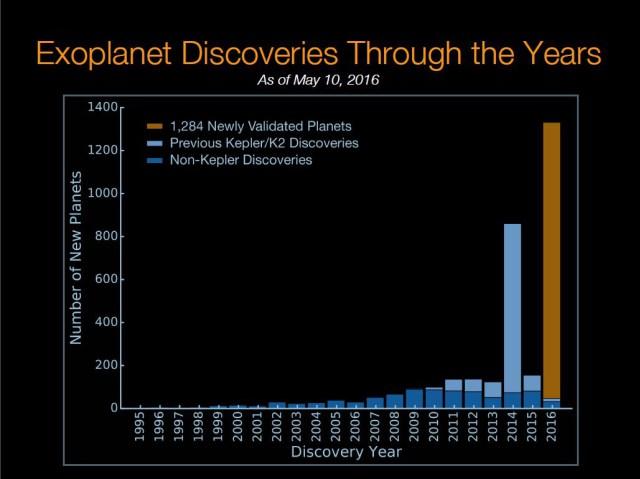 Il numero di esopianeti scoperti di anno in anno, la crescita è incredibile (Credits: NASA Ames/W. Stenzel; Princeton University/T. Morton)