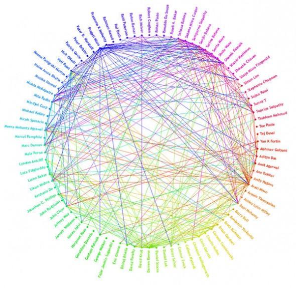 Teoria delle reti, Piccoli Mondi e sei gradi di separazione