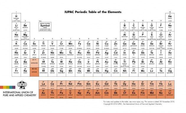 La versione finalmente aggiornata della tavola degli elementi.|IUPAC