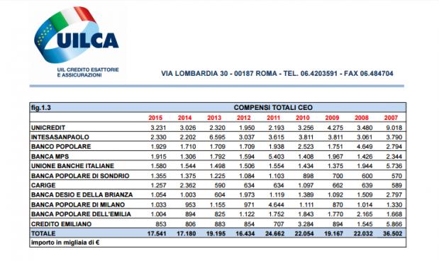 La classifica sugli stipendi dei banchieri nel 2015 stilata dal Centro Studi della Uilca