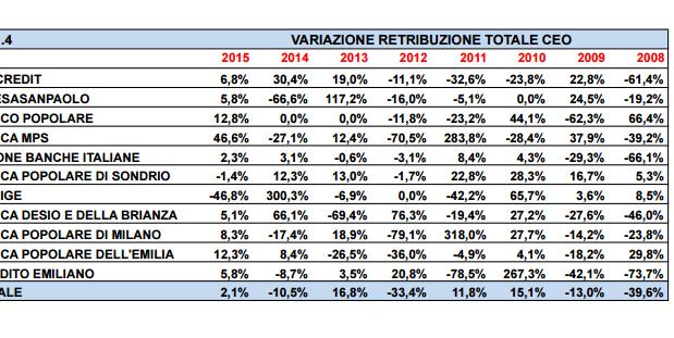 La variazione degli stipendi dei banchieri nel 2015 rispetto al 2014 secondo il Centro Studi della Uilca
