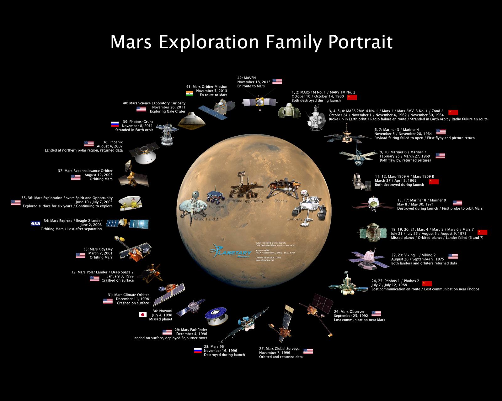 Tutte le missioni orbiter e lander inviate su Marte (fonte fotolink)