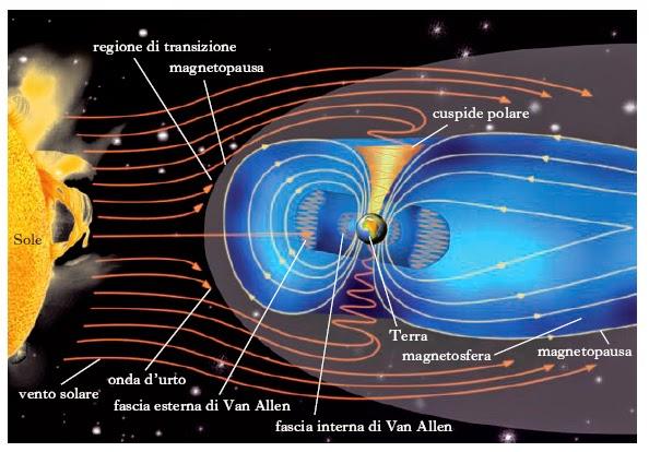 Il campo elettromagnetico della terra, impedisce alle radiazioni cosmiche di raggiungere la superficie del nostro pianeta