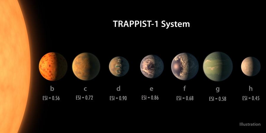 """I 7 PIANETI DI TRAPPIST-1 (ESI DA 0.45 A 0.90). Tutti i pianeti di questo sistema solare, chiamati rispettivamente Trappist-1 b, c, d, e, f, g, h (dal più vicino al più lontano), hanno dimensioni simili a quelle del nostro pianeta: le dimensioni, la possibile composizione e le orbite sono state desunte dalle variazioni di luminosità della stella causate dal passaggio dei suoi pianeti tra noi e la stella stessa: eventi che in astronomia sono noti come transiti. Trappist-1 c, d, f ricevono quantità di energia vicine a quelle che arrivano, rispettivamente, su Venere, Terra e Marte. Tutti e sette potrebbero potenzialmente avere acqua allo stato liquido in superficie, anche se per alcuni la probabilità sembra più elevata: """"e"""", """"f"""" e """"g"""", per esempio, sembrano avere tutte le carte in regola per mantenere questa condizione - l'acqua liquida - che dal nostro punto di vista è anche condizione indispensabile per un eventuale sviluppo di forme di vita."""