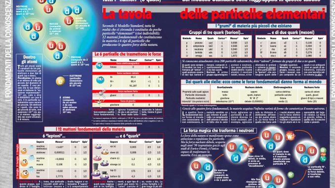 La tavola delle particelle elementari: clicca sull'immagine per ingrandirla.
