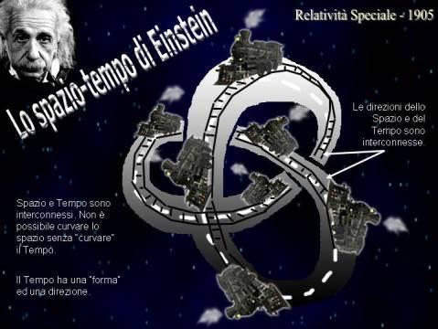 Nella concezione di Einstein, lo spazio e il tempo sono interconnessi tra loro. Essi formano un'unica entità a 4 dimensioni. Spazio e tempo non sono più assoluti ma sono relativi al sistema di riferimento dell'osservatore. Credit: Astrocultura/UAI/C. Ruscica