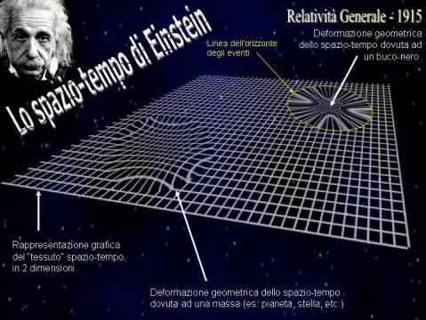 Lo spaziotempo quadridimensionale della relatività generale può essere rappresentato dal cosiddetto 'tessuto di Eddington', una sorta di lenzuolo di gomma, dove la presenza di un corpo dotato di massa ne determina la deformazione geometrica in quella regione. Nel caso di un buco nero, la distorsione dello spaziotempo diventa estrema e in questo caso si forma una specie di 'pozzo gravitazionale', circoscritto da una linea di non ritorno, detta orizzonte degli eventi, al di là della quale la gravità è talmente intensa che niente può sfuggire, nemmeno la luce. Credit: Astrocultura/UAI/C. Ruscica
