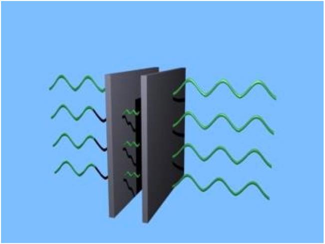 L'effetto Casimir dimostra che il vuoto quantistico è reale. Due piastre di metallo affiancate perturbano il vuoto quantistico. All'interno delle placche il numero di onde elettromagnetiche di punto zero è minore che all'esterno e ciò origina una forza che spinge le placche una contro l'altra.