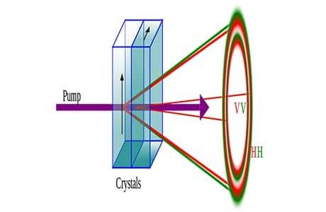 Apparato sperimentale per la produzione di fotoni entangled (Wikimedia Commons)