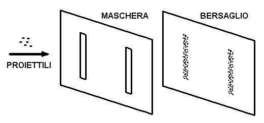 Fig. 2 - La maschera ed il bersaglio nel caso dei proiettili