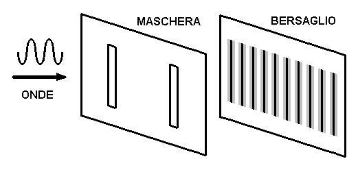 Fig. 3 - La figura di interferenza nel caso delle onde