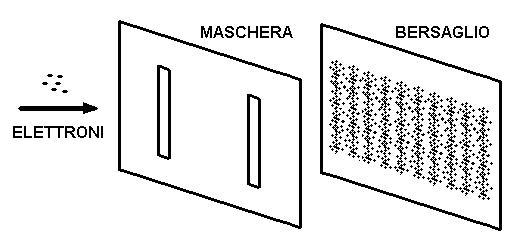 Fig. 4 - Gli elettroni formano la figura di interferenza!