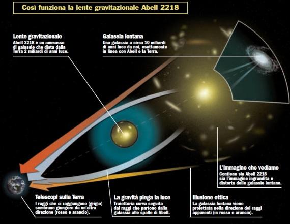 Come funziona una lente gravitazionale (per esempio Abell 2218). Clicca sull'immagine per ingrandirla.