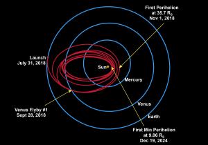 Il lungo viaggio della Solar Probe Plus.