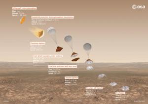Illustrazione: in dettaglio, le fasi previste per la discesa di Schiaparelli. | ESA