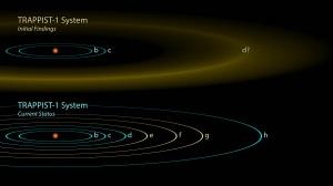 """Gli astronomi ritengono che stelle con dimensioni affini a quella di TRAPPIST-1 (che per tipologia è la più diffusa nell'Universo, probabilmente tra il 70 e l'80%) possono avere attorno molti pianeti rocciosi di dimensioni simili alla Terra. TRAPPIST-1 è la prima a essere stata sottoposta a osservazioni così prolungate e approfondite, tali da permettere la scoperta dei pianeti """"b"""", """"c"""" e """"d"""" già nel 2015 e infine gli altri quattro nel 2017."""