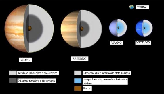 Le principali differenza tra i pianeti giganti del sistema solare | LUIGI BIGNAMI