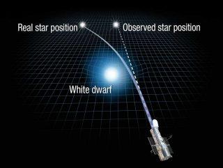 """Ecco come la gravità della nana bianca (la """"white dwarf"""" al centro) ha deformato lo spazio, imprimendo così una traiettoria curva alla luce della stella alle sue spalle. Risultato: invece di vederla nella sua posizione reale, Hubble la osserva un po' spostata. Ed è proprio misurando questo scostamento che gli astronomi sono riusciti a calcolare la massa della nana bianca. Crediti: Nasa, Esa e A. Feild (Stsci)"""