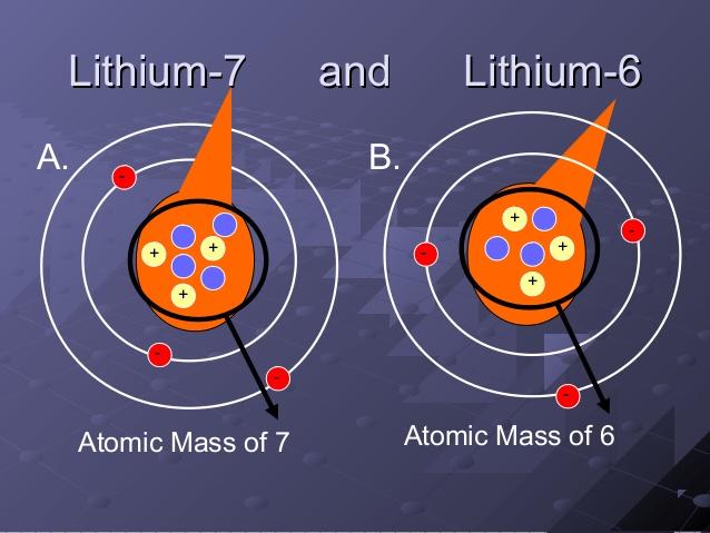 Gli isotopi del litio oggetto dello studio. Immagine viaSlideshare