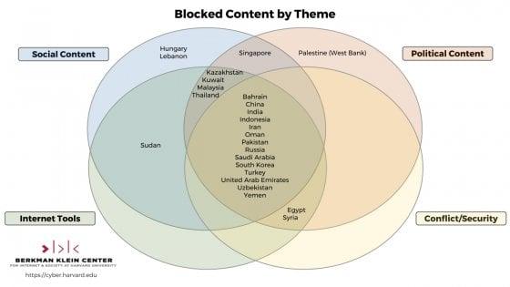 Internet, ecco dove si censura e perché