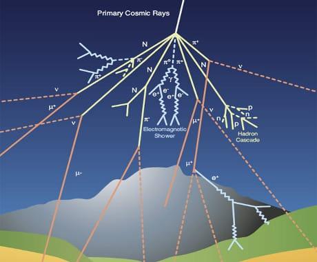 Modello schematico della formazione della pioggia di particelle da raggi cosmici (Cortesia Pierre Auger Observatory)