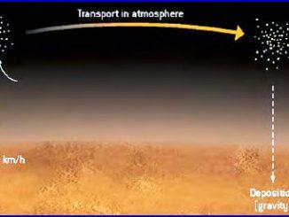 Il matto clima di Marte, la notte vi sono tempeste e nevica
