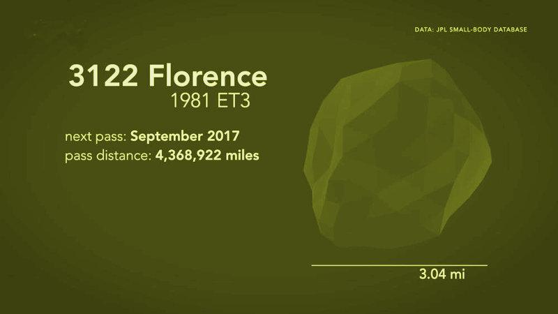L'asteroide Florence passerà a distanza ravvicinata