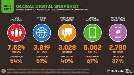 In aumento la popolazione social di internet