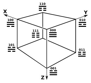 cubo dei trigrammi