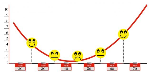 Il grafico della curva della felicità secondo uno studio recente.