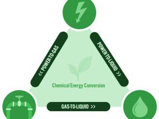 Un innovativo mix tecnologico permette di produrre combustibili dall'aria e dall'acqua.