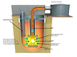 Schema di un rubbiatron per la produzione di energia elettrica: vedi anchecome funziona una centrale con un reattore al torio.