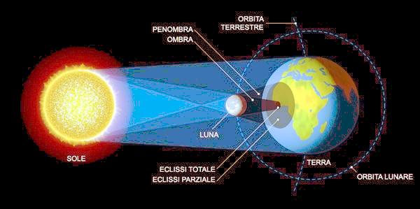 Eccezionale evento di buio con l'eclissi solare del 21 agosto