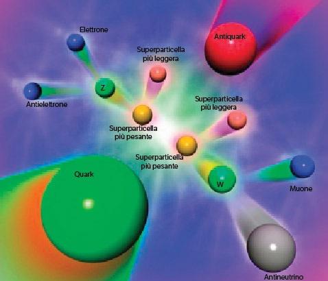 Schema di un processo previsto al Cern di Ginevra: l'urto di un quark e un antiquark crea una coppia di particelle super- simmetriche, che a loro volta si trasformano in altre particelle misurabili dai rivelatori.