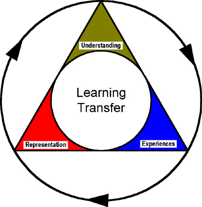 Apprendere con il learning transfer: per diventare dei geni