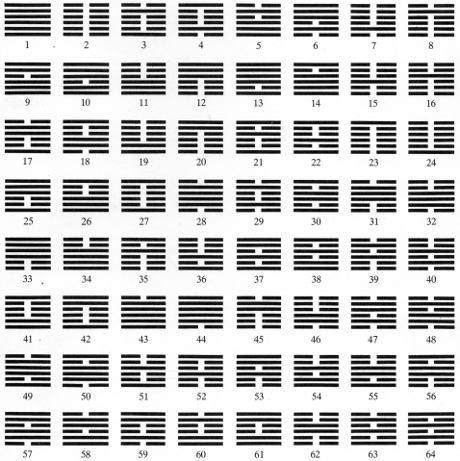tavola dei 64 esagrammi nell'ordine canonico 7