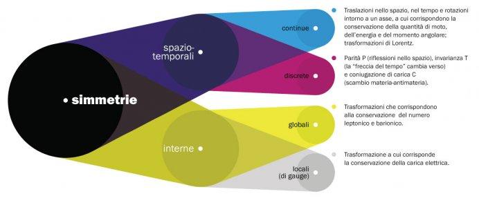 Schema dei tipi di trasformazione di simmetria.