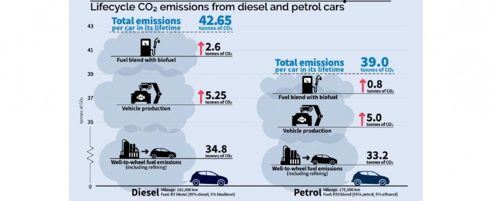 Studio europeo, ecco perchè le auto diesel sono le più dannose per il clima