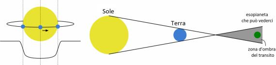 La Terra, passando di fronte al Sole, ne abbassa momentaneamente la luminosità.