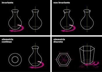 Rappresentazioni grafiche dei diversi tipi di trasformazione di simmetria.