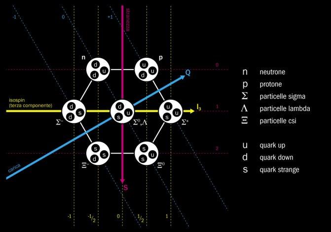 L'ottetto barionico che raccoglie i barioni leggeri (il neutrone, il protone e le particelle lambda, csi e sigma) secondo il modello a tre quark. I tre assi colorati sono legati ai tre numeri quantici caratteristici delle diverse particelle (la terza componente dell'isospin I3 sull'asse x, la stranezza S sull'asse y e la carica Q sull'asse inclinato).