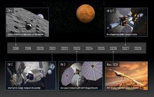 Lockheed Martin, SpaceX, Elon Musk, Marte, Pianeta Rosso, Deep Space Gateway, Big Falcon Rocket