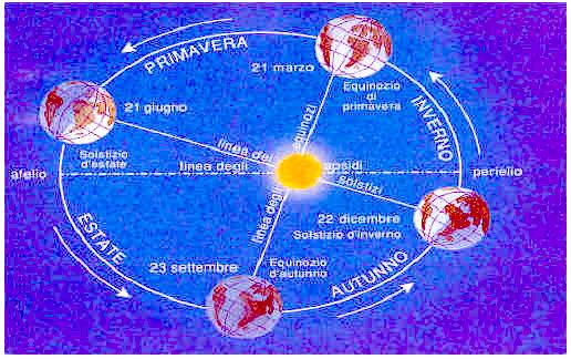 Perché si muove la Terra e cosa accade?