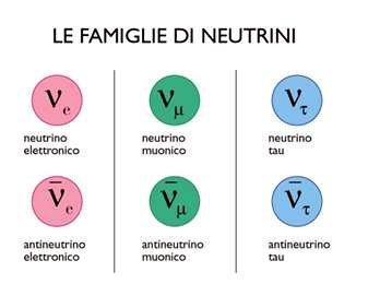 L'antineutrino ed il neutrino, massa nulla e velocità maggiore della luce?